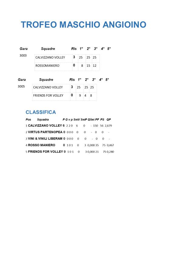 risultati e classifica open misto Maschio Angioino